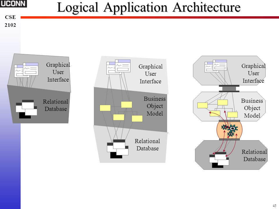 Logical Application Architecture