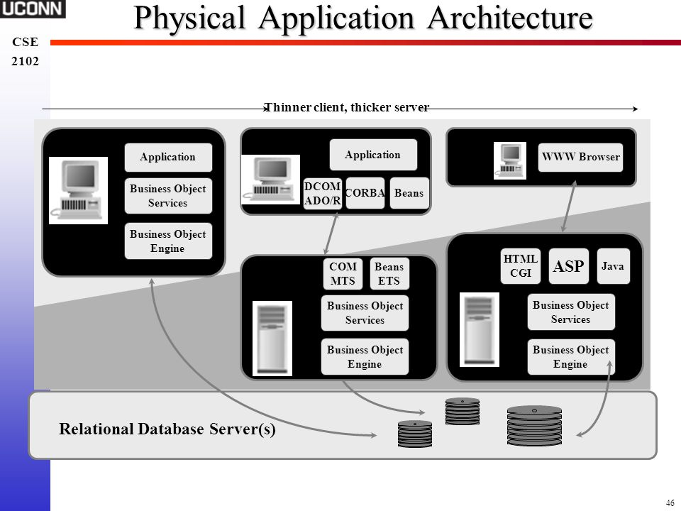 Physical Application Architecture
