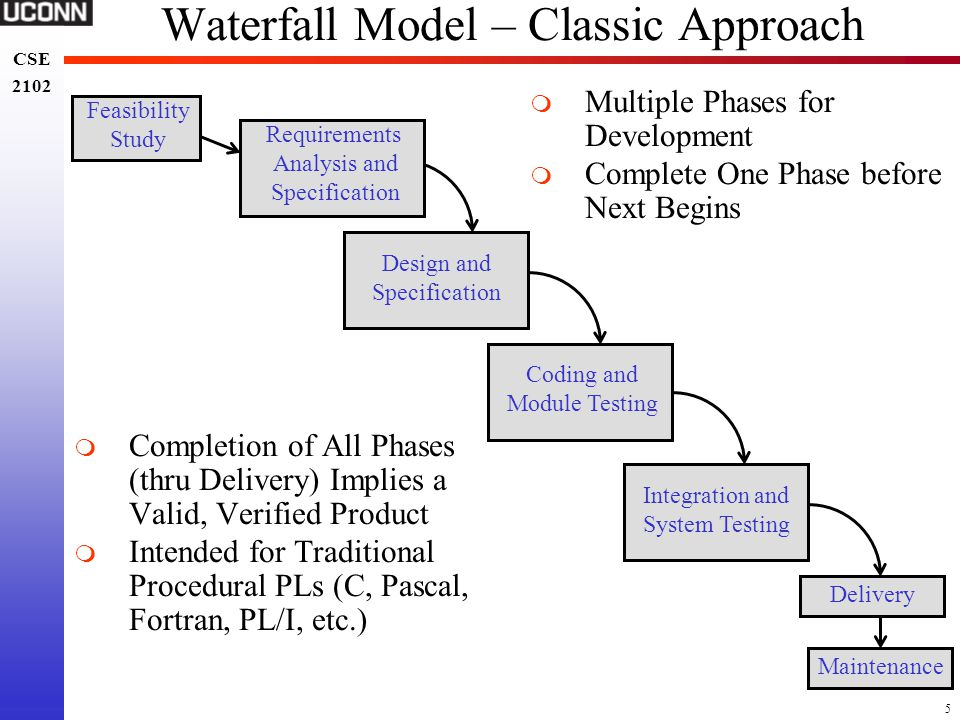 Waterfall Model – Classic Approach