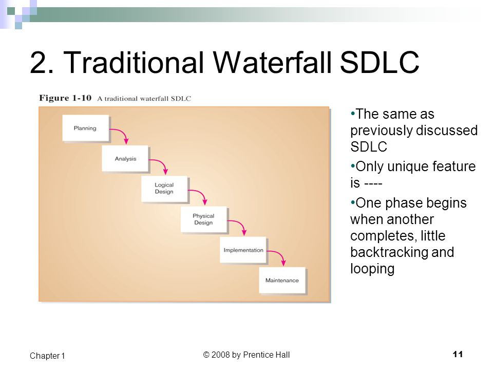 2. Traditional Waterfall SDLC