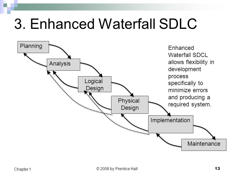 3. Enhanced Waterfall SDLC