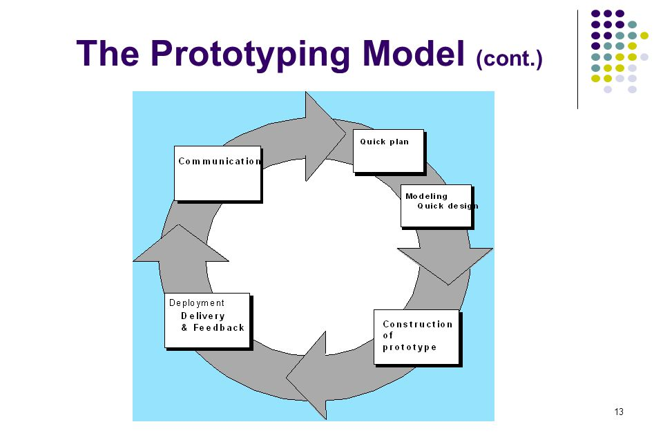 The Prototyping Model (cont.)