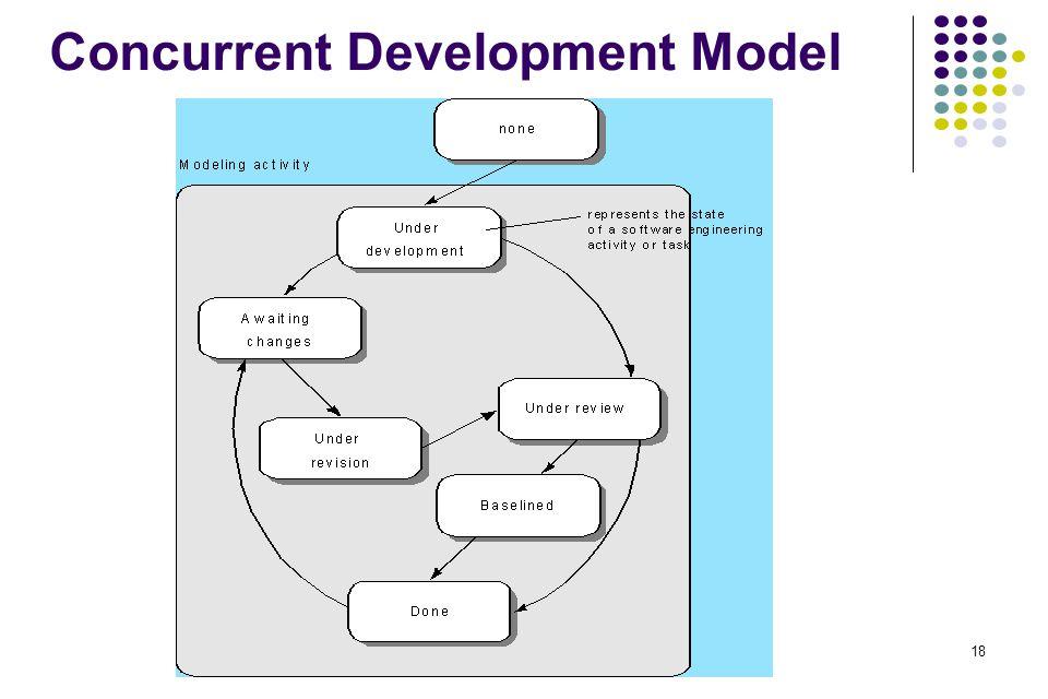 Concurrent Development Model