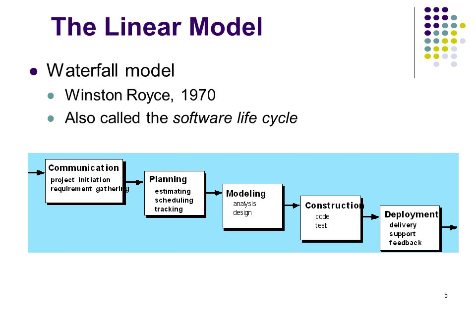 5 what is the connection between the waterfall model and the iterative and incremental model What is the difference between waterfall model with iterations and evolutionary software development model difference between incremental and iterative.