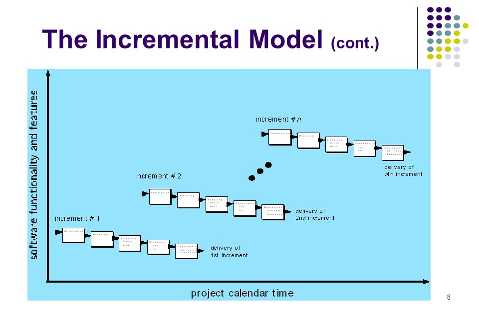 The Incremental Model (cont.)