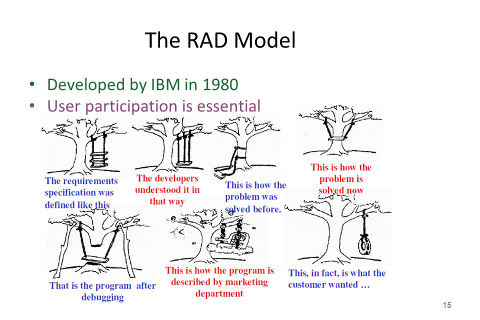 The RAD Model Developed by IBM in 1980 User participation is essential