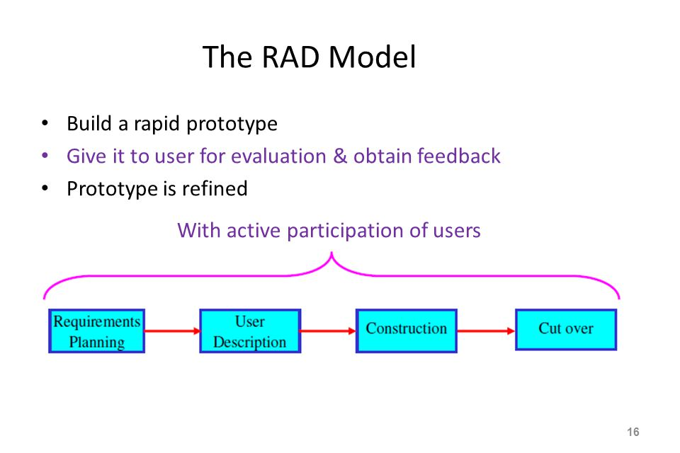 The RAD Model With active participation of users