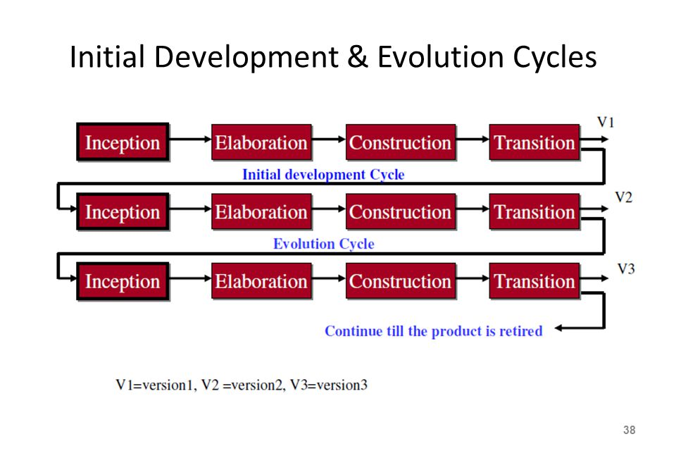 Initial Development & Evolution Cycles