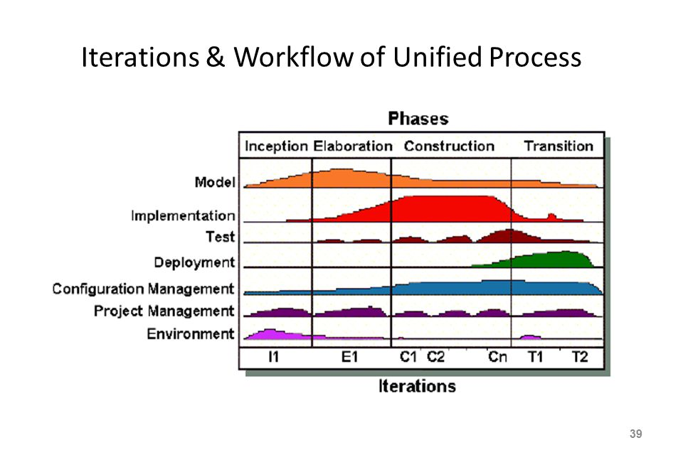 Iterations & Workflow of Unified Process