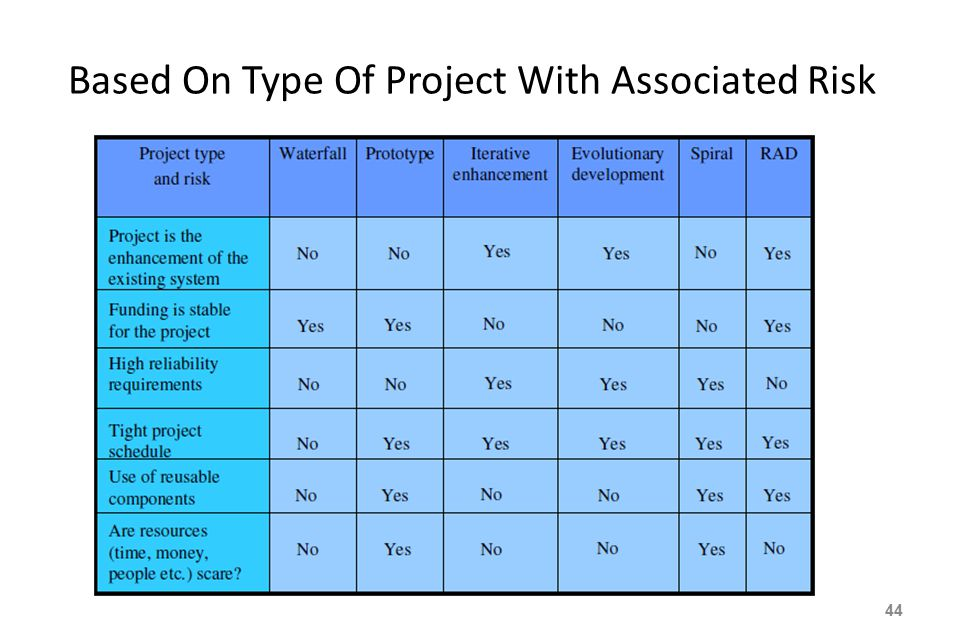 Based On Type Of Project With Associated Risk