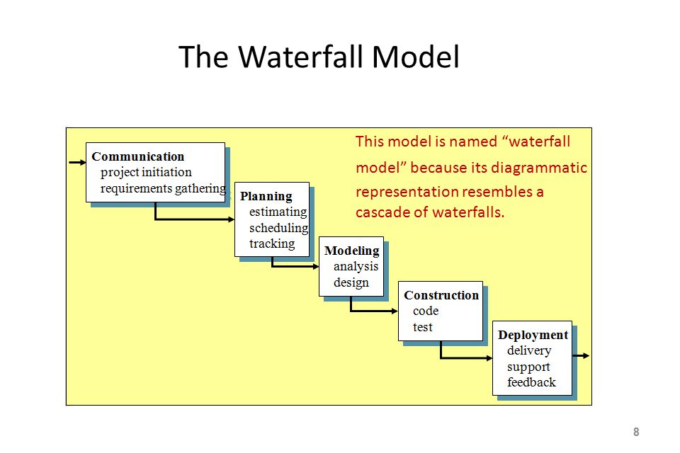 The Waterfall Model This model is named waterfall