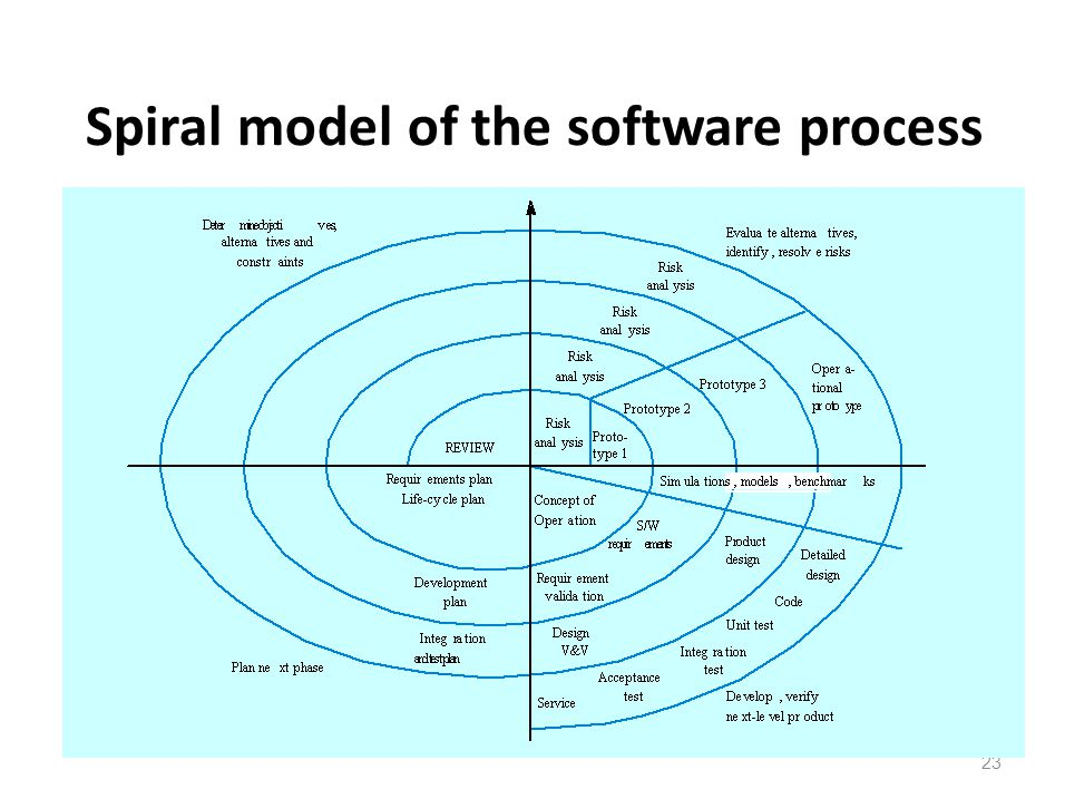 Spiral model of the software process