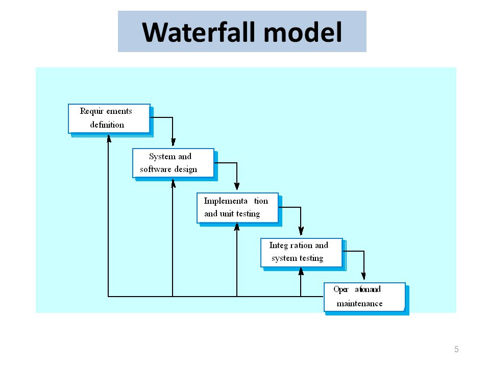 The software process a software process is a set of for Waterfall model phases explanation