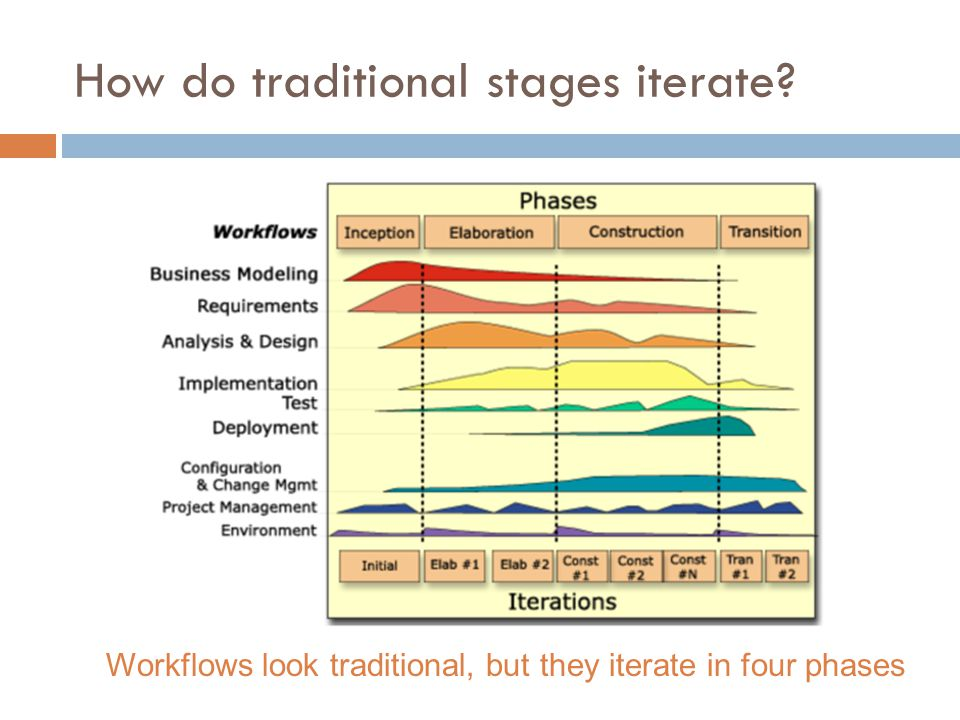 How do traditional stages iterate