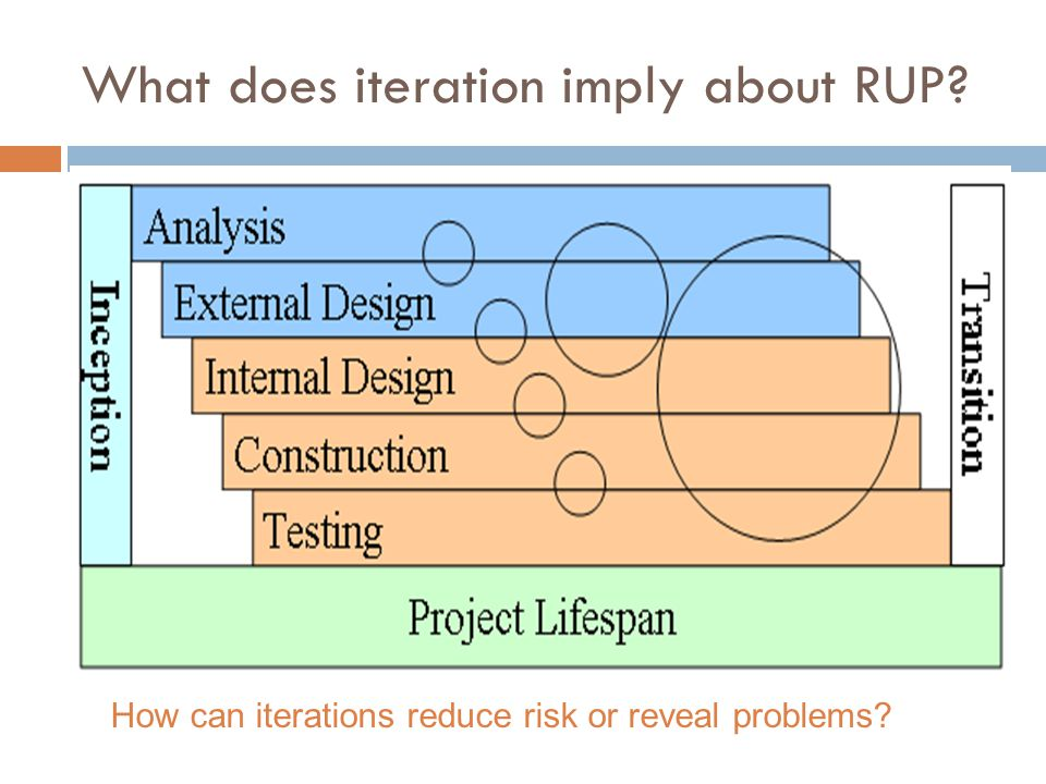 What does iteration imply about RUP