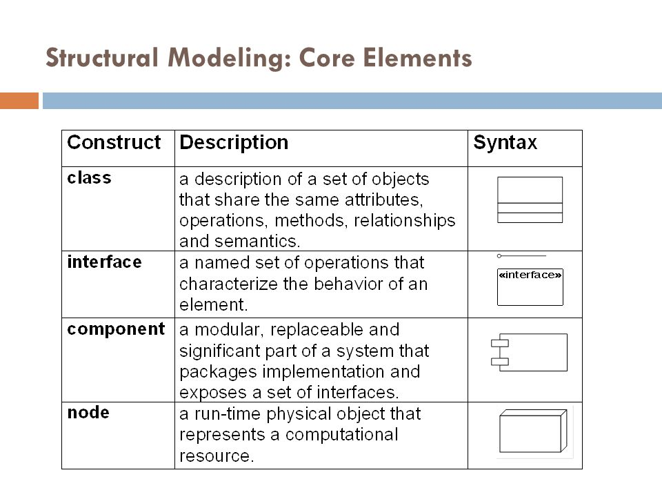 Structural Modeling: Core Elements