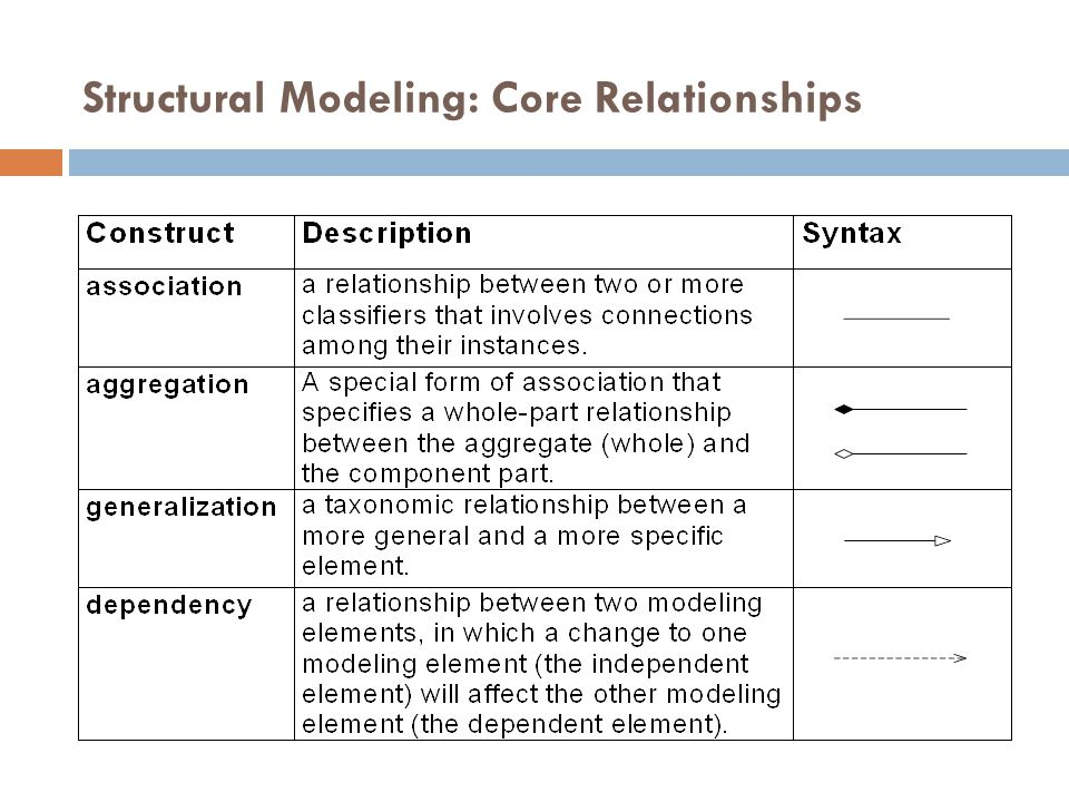 Structural Modeling: Core Relationships