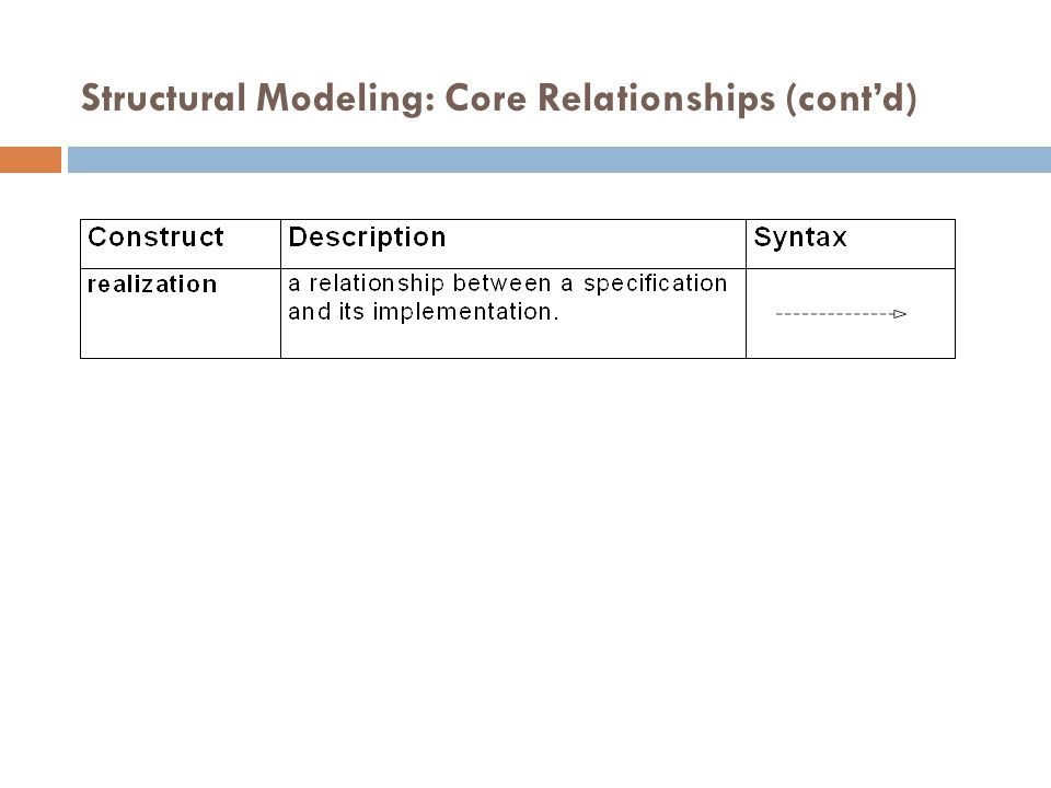 Structural Modeling: Core Relationships (cont'd)