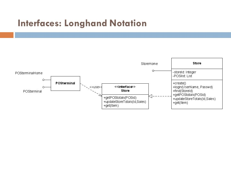 Interfaces: Longhand Notation