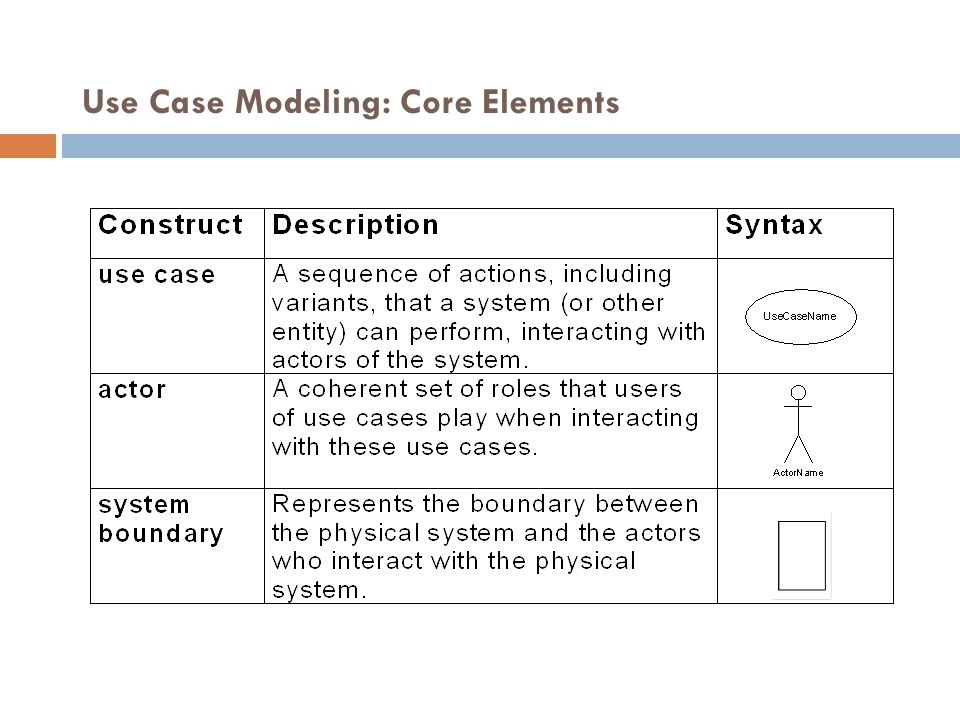 Use Case Modeling: Core Elements