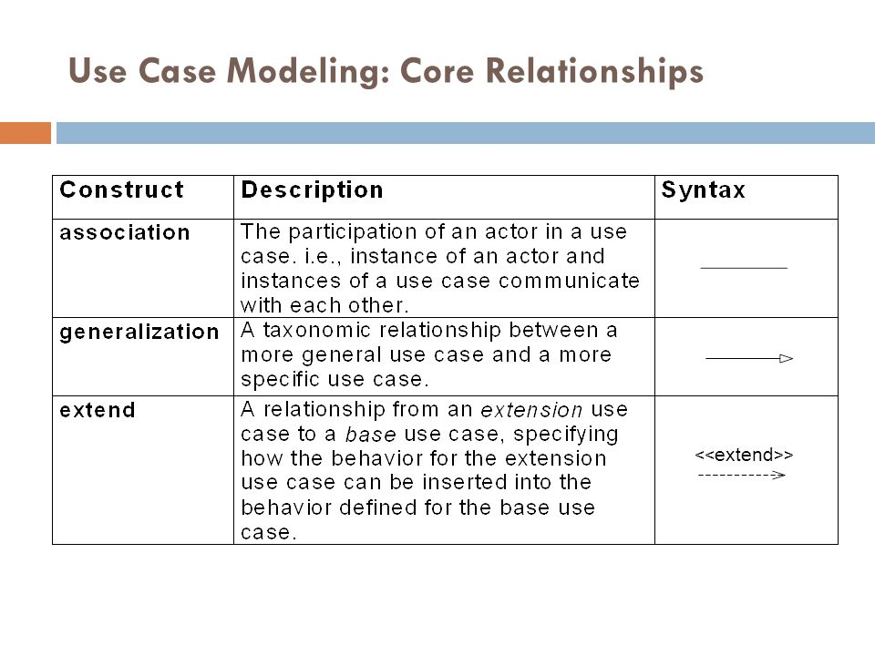 Use Case Modeling: Core Relationships