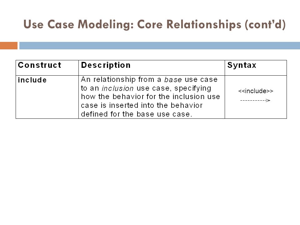Use Case Modeling: Core Relationships (cont'd)