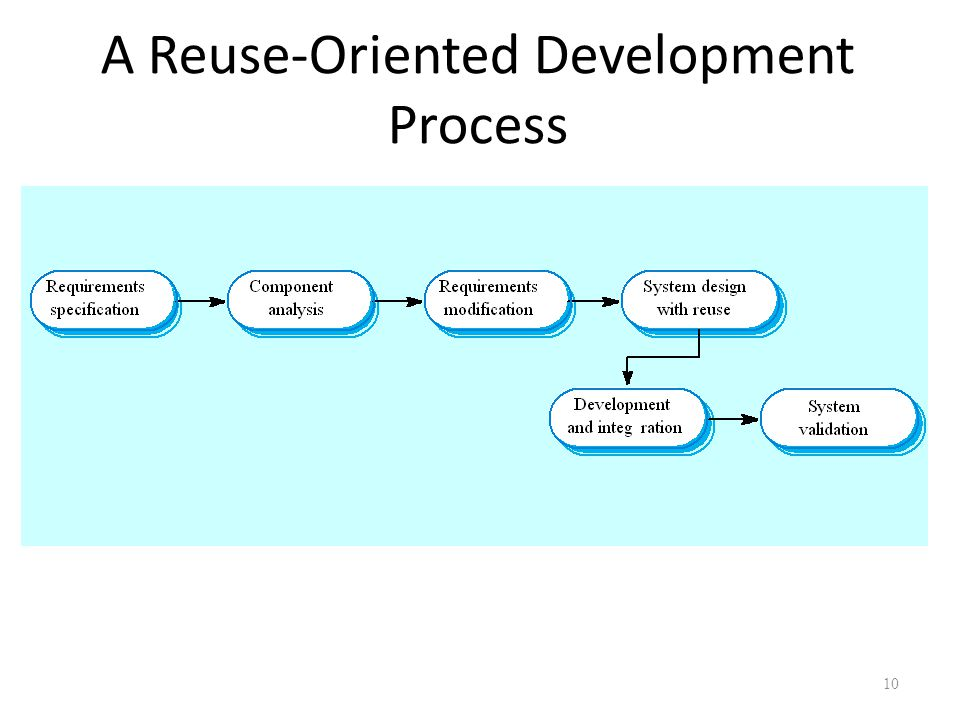 A Reuse-Oriented Development Process