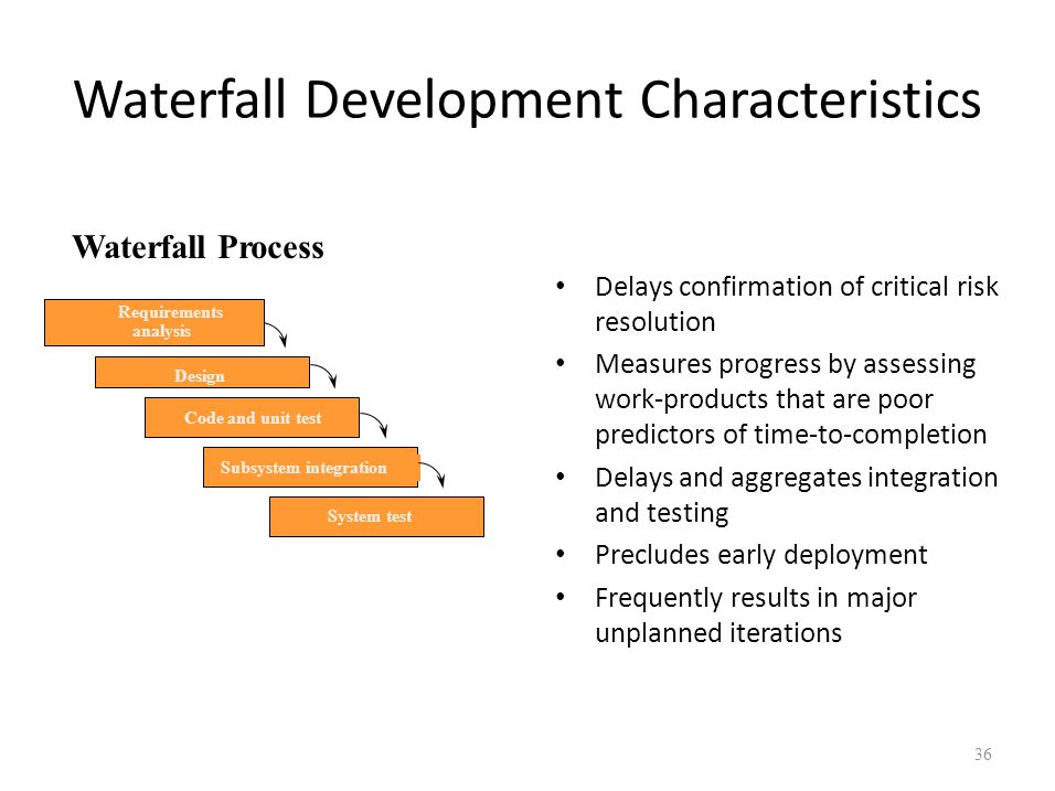 Waterfall Development Characteristics