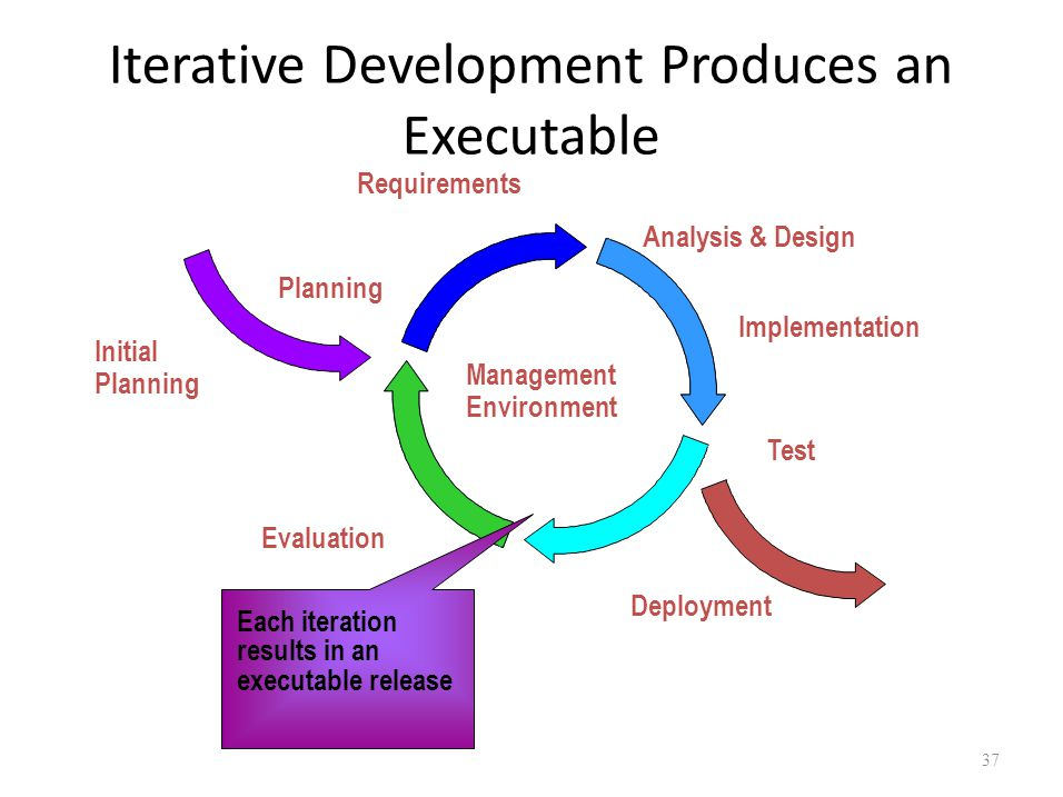 Iterative Development Produces an Executable