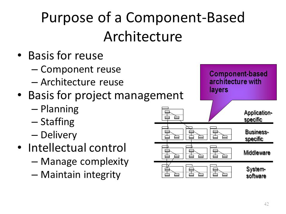 Purpose of a Component-Based Architecture