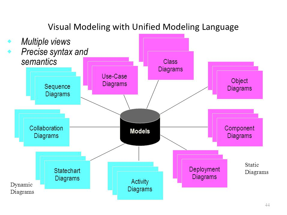 Visual Modeling with Unified Modeling Language