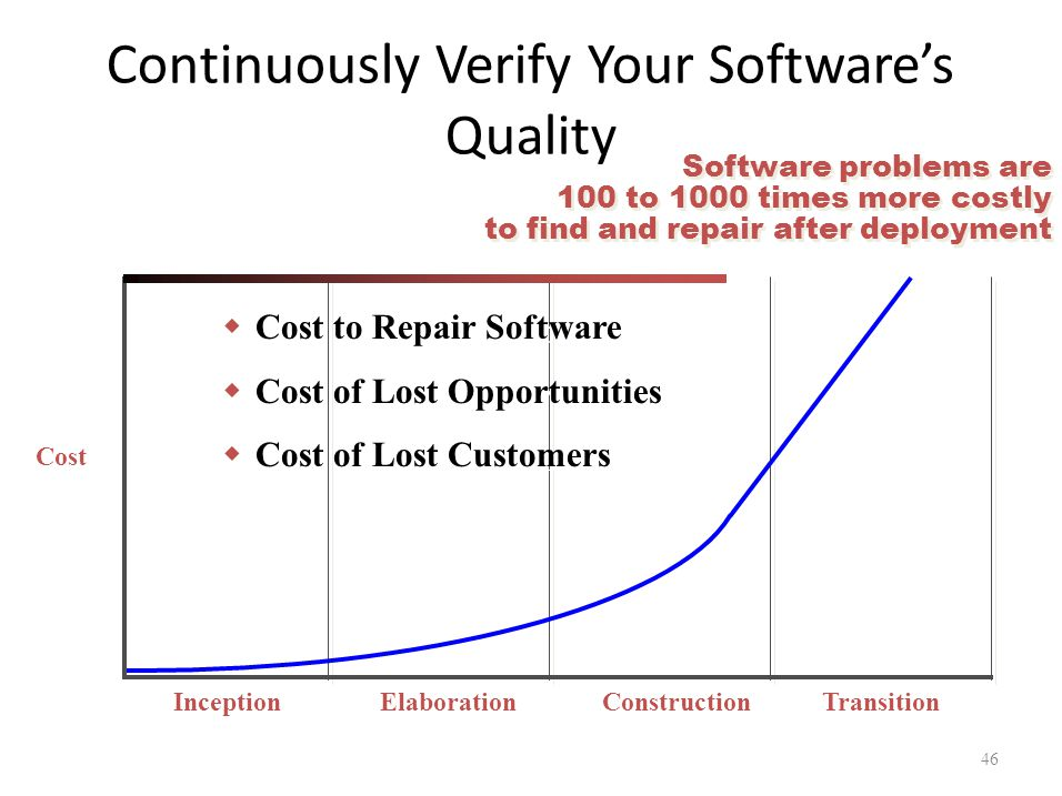 Continuously Verify Your Software's Quality