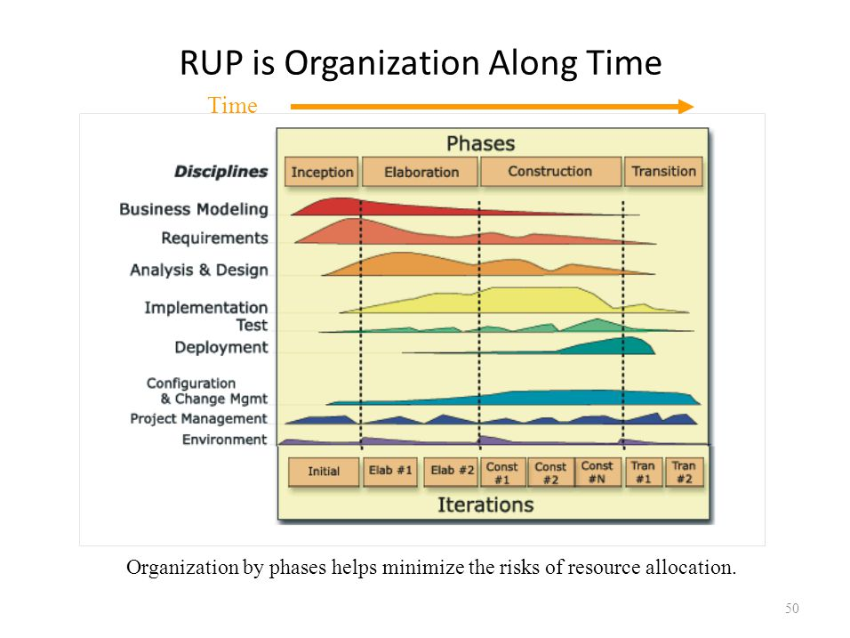 RUP is Organization Along Time