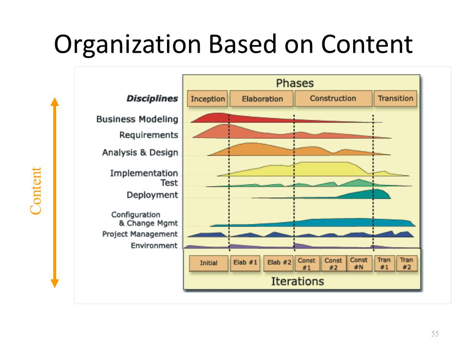 Organization Based on Content