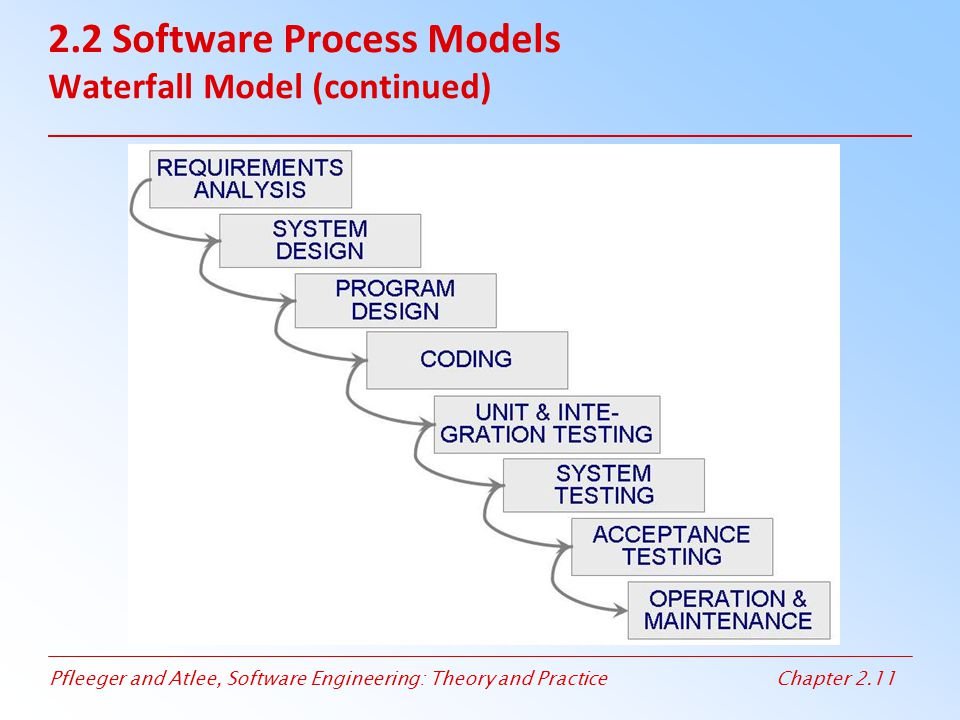 2.2 Software Process Models Waterfall Model (continued)