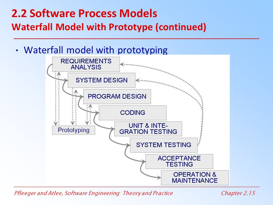 2.2 Software Process Models Waterfall Model with Prototype (continued)
