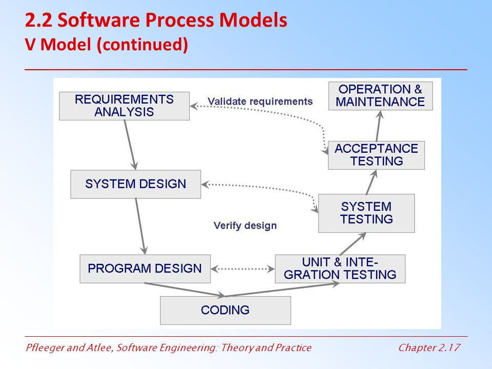 2.2 Software Process Models V Model (continued)