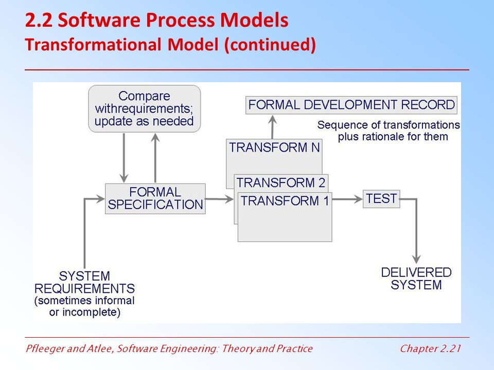 2.2 Software Process Models Transformational Model (continued)