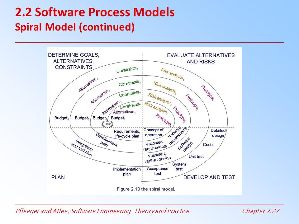 2.2 Software Process Models Spiral Model (continued)
