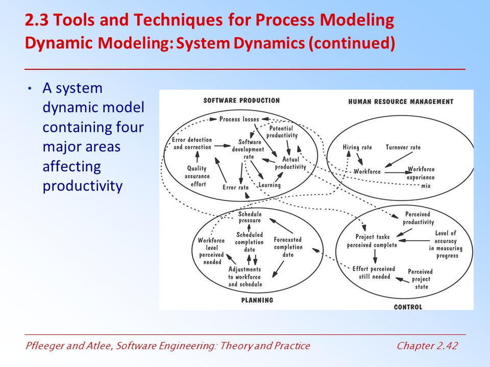 2.3 Tools and Techniques for Process Modeling Dynamic Modeling: System Dynamics (continued)