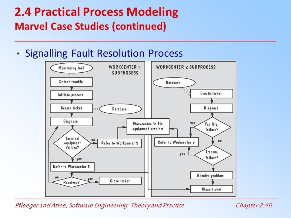 2.4 Practical Process Modeling Marvel Case Studies (continued)