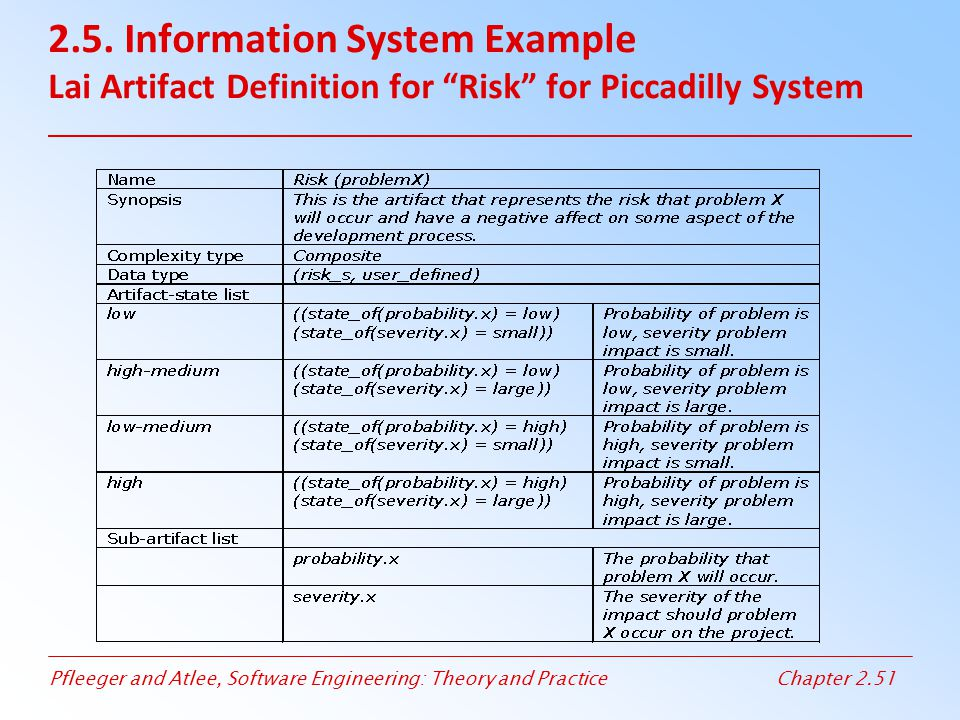 2.5. Information System Example Lai Artifact Definition for Risk for Piccadilly System