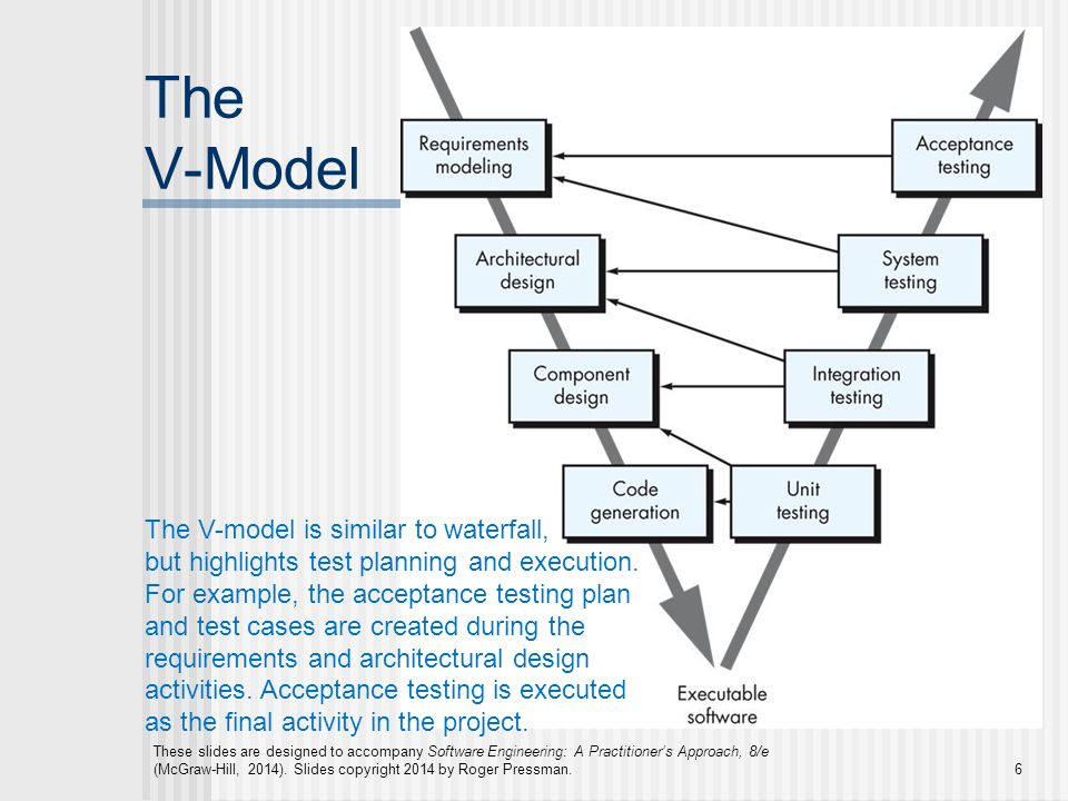 The V-Model