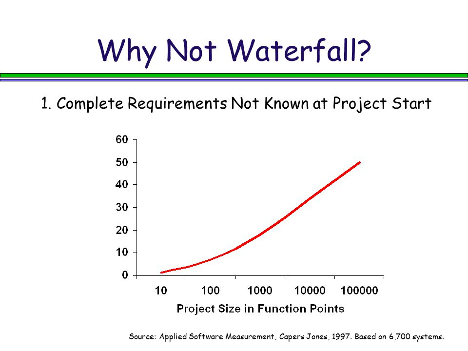 Why Not Waterfall 1. Complete Requirements Not Known at Project Start