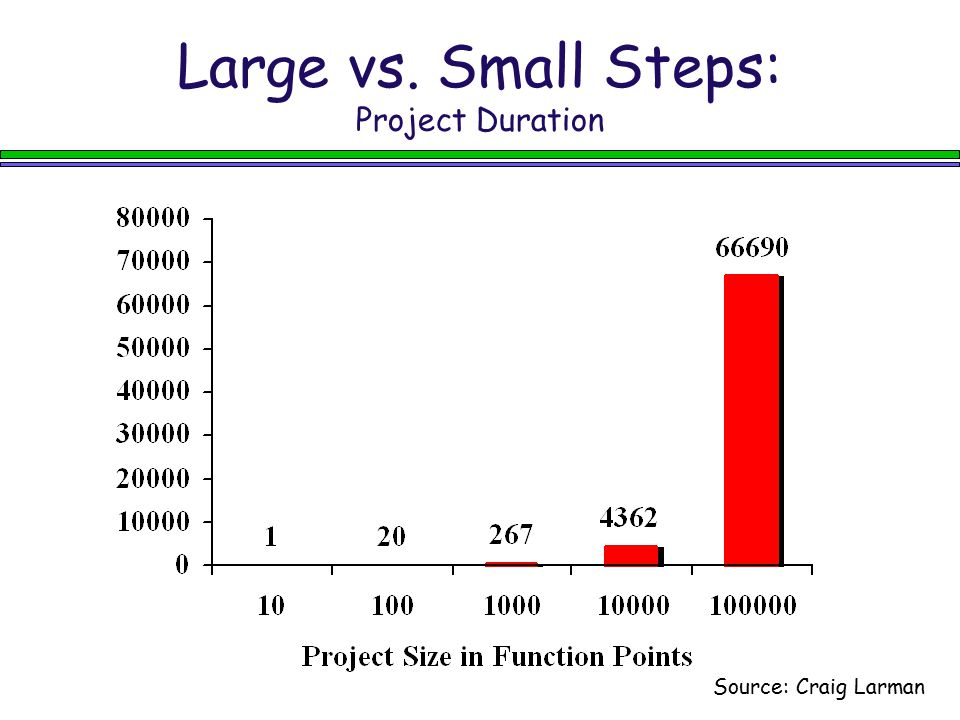 Large vs. Small Steps: Project Duration