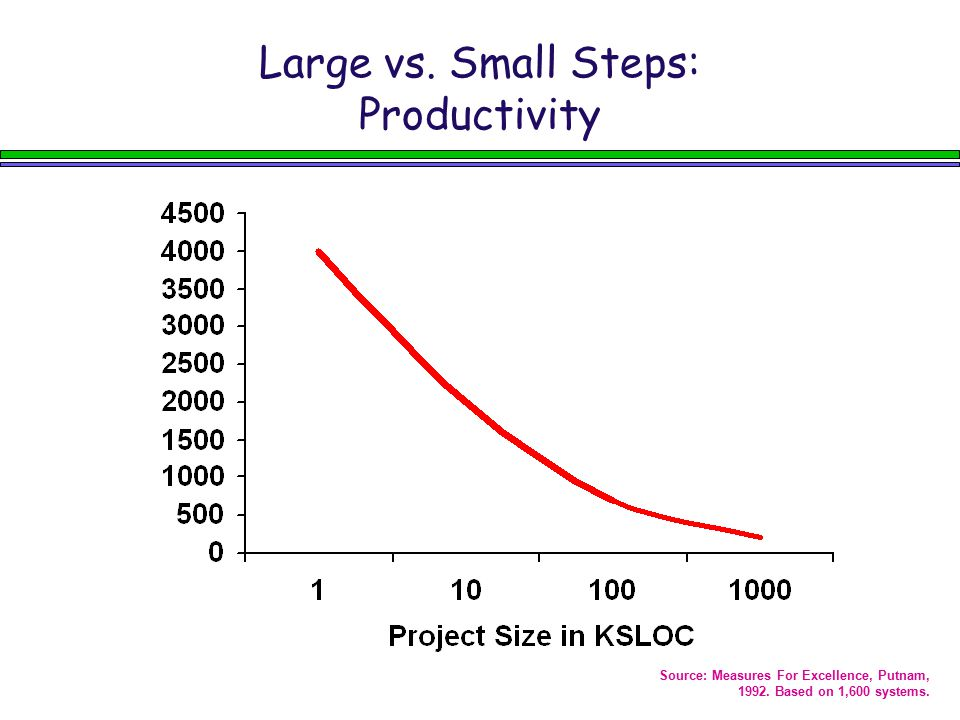 Large vs. Small Steps: Productivity