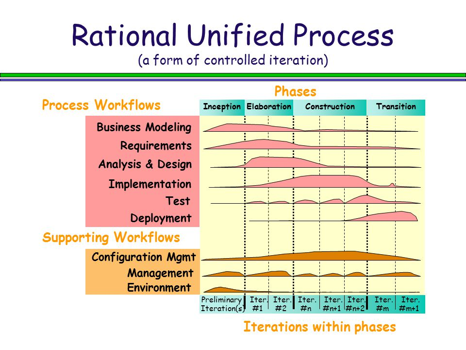 Rational Unified Process (a form of controlled iteration)