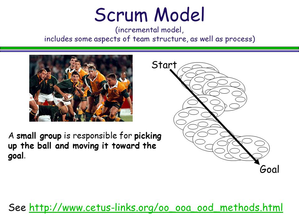 Scrum Model (incremental model, includes some aspects of team structure, as well as process)