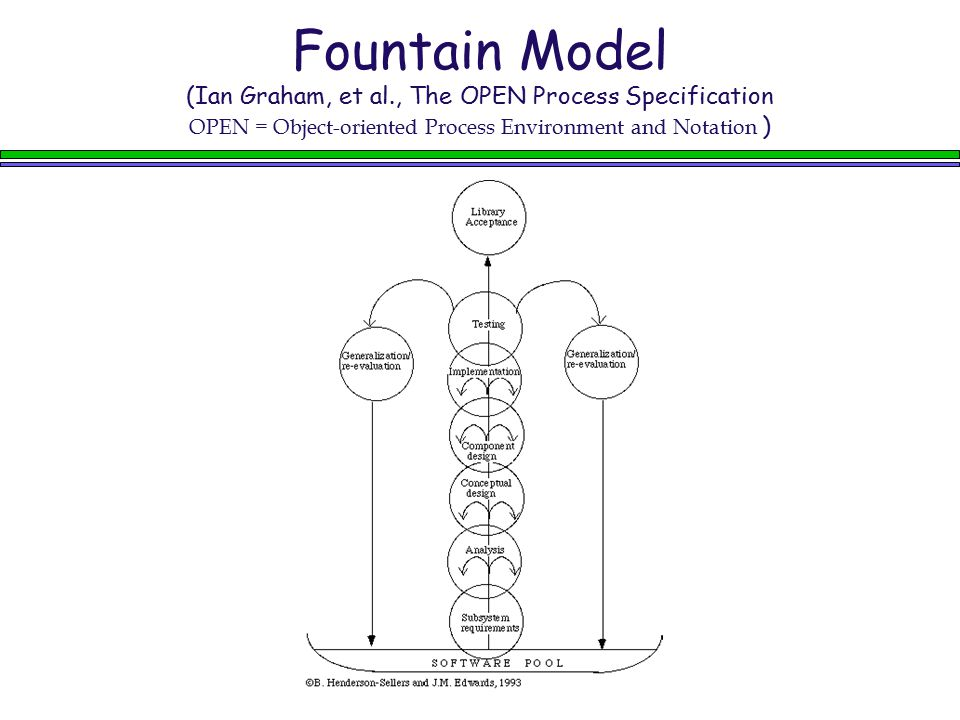 Fountain Model (Ian Graham, et al