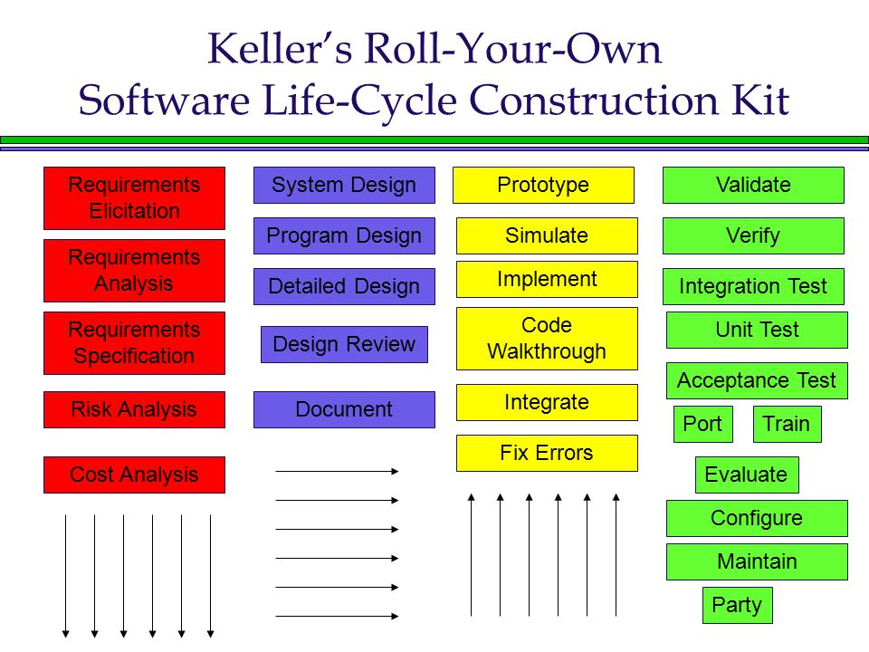 Keller's Roll-Your-Own Software Life-Cycle Construction Kit